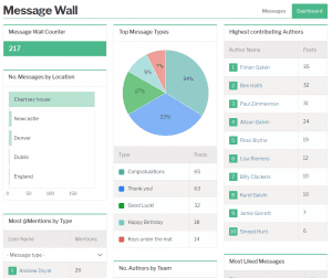 Invotra's message wall dashboard