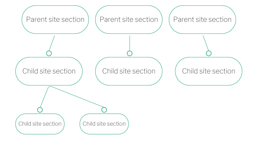 Site sections illustration
