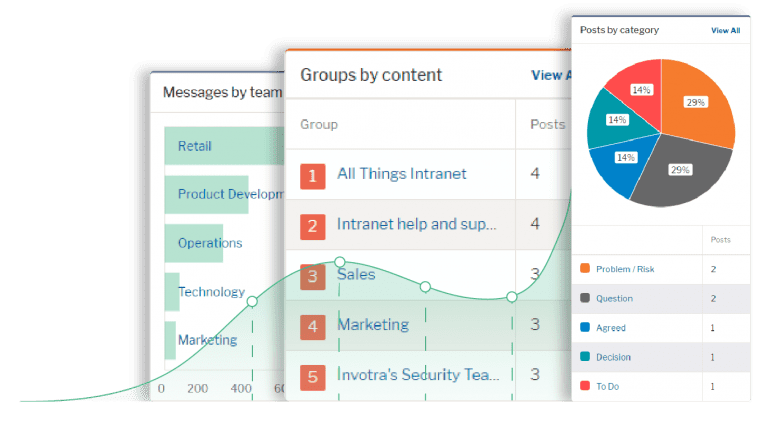 Metrics of messages by team, groups by content and posts by category