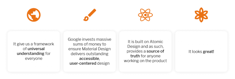 Infographic showing material design benefits including giving a framework of universal understanding, Google investments delivering accessible user-centered design. It is built on Atomic Design, providing a source of truth for anyone working on the product, and that it looks great!